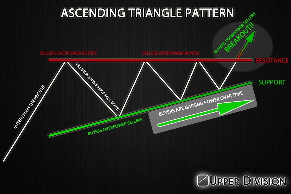 Ascending triangle pattern forex