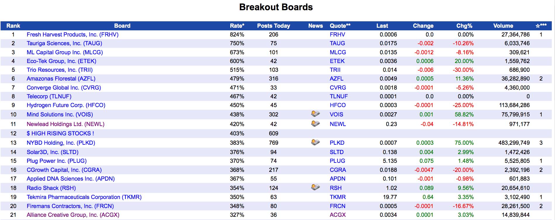 investorshub_breakoutboards